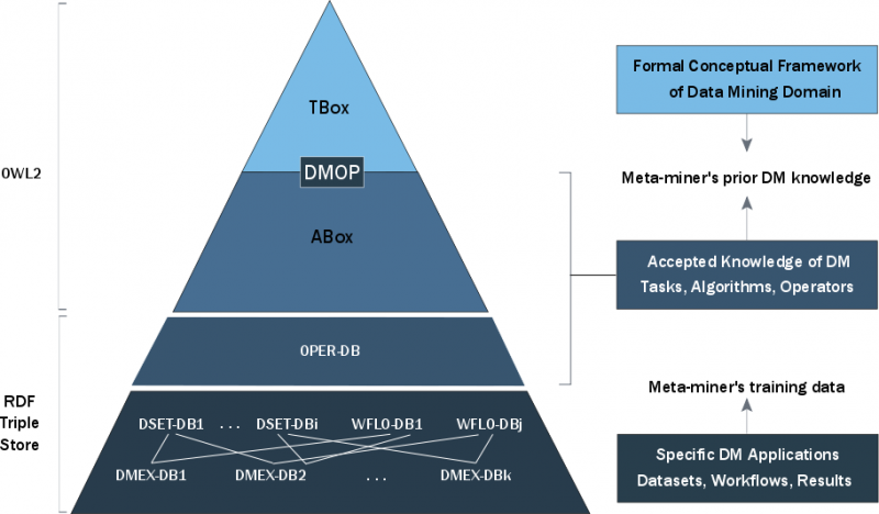 DMOP and DMEX-DB